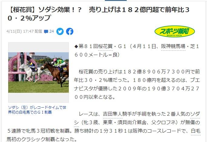 桜花賞売上183億円