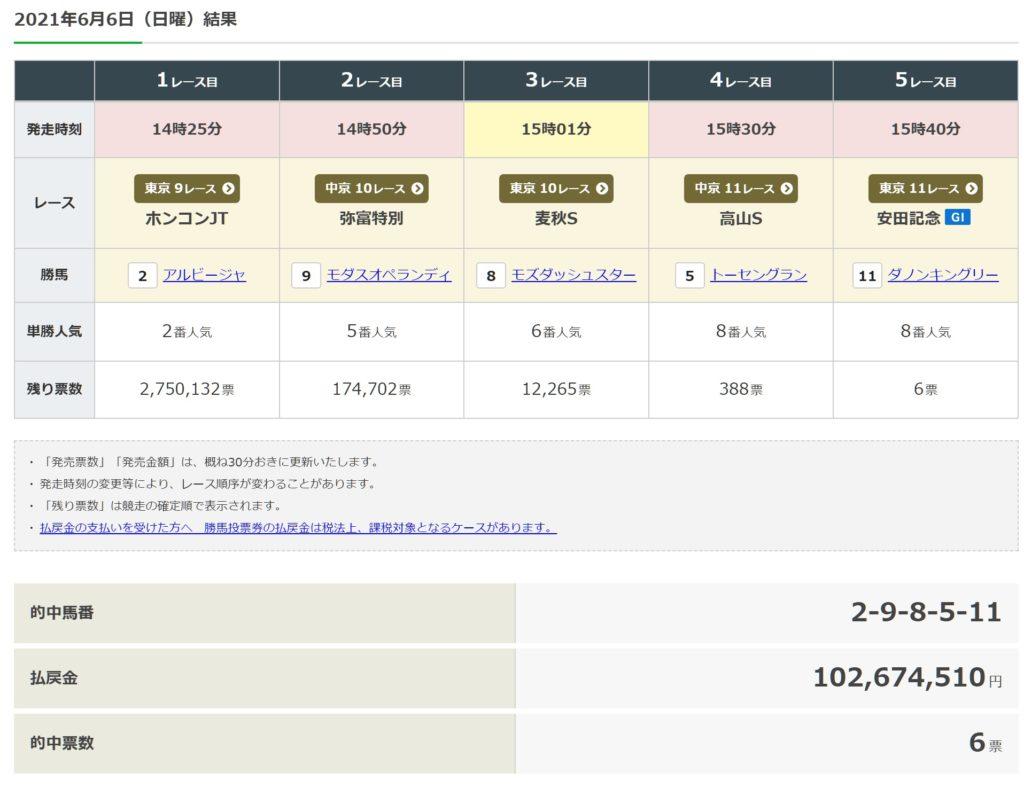 安田記念WIN5